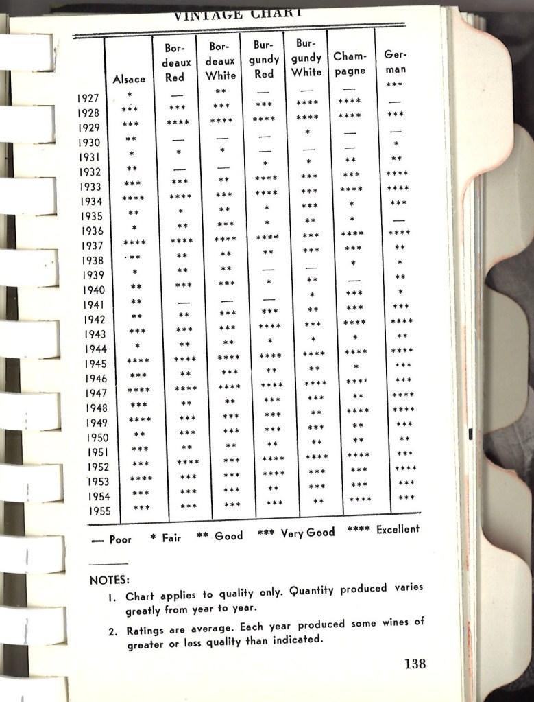 vintage chart